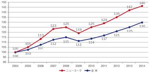 全米およびNYの家賃の推移(2004 年~2014 年 ※2004 年を100 とする)